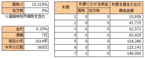SBJ なのかちゃん 利率0.25%版