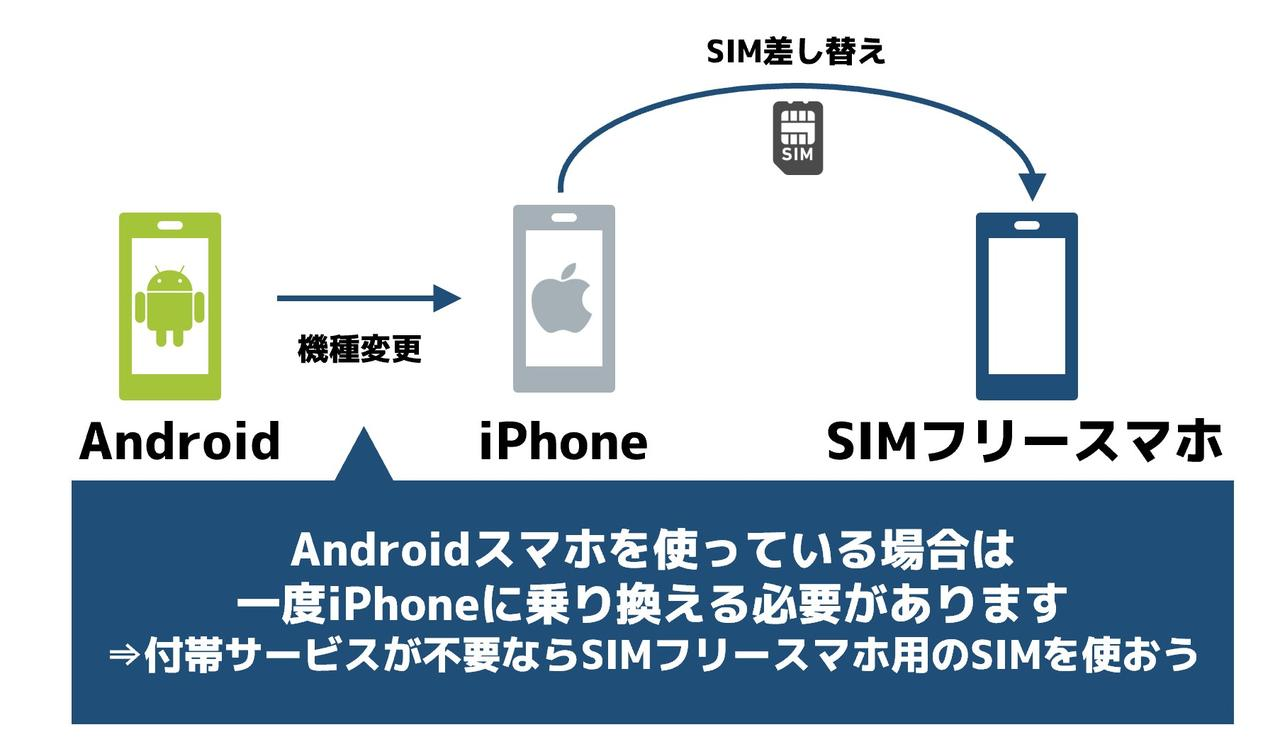 iPhoneのSIMでSIMフリースマホを利用する