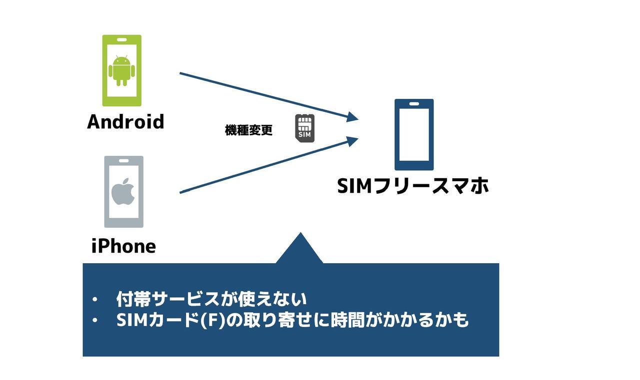 SIMフリースマホ用のSIMを使う