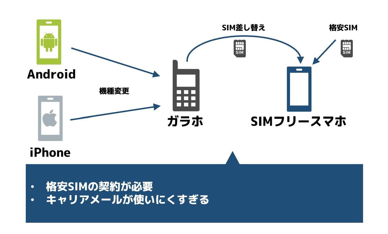 ガラケー・ガラホSIM+格安データSIMのDSDSで使う