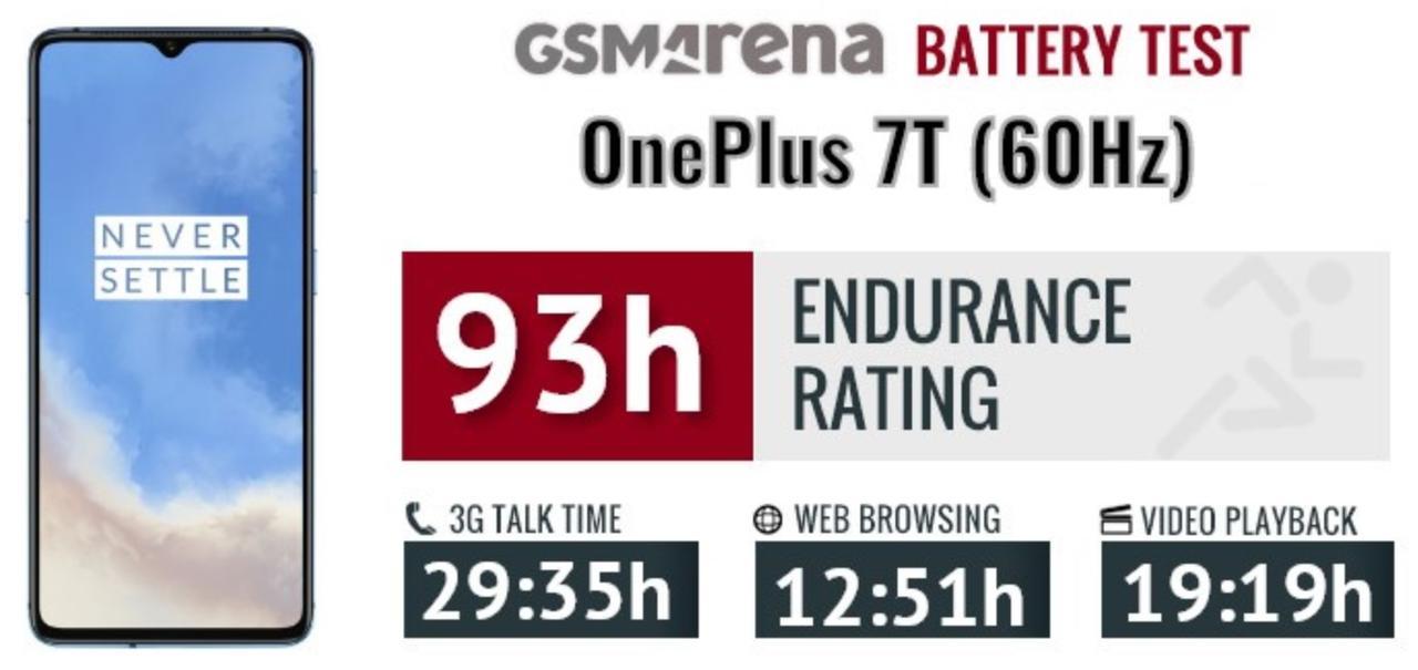 OnePlus 7TのGSMArenaによるテスト結果は93h(リフレッシュレート60Hz)と好成績