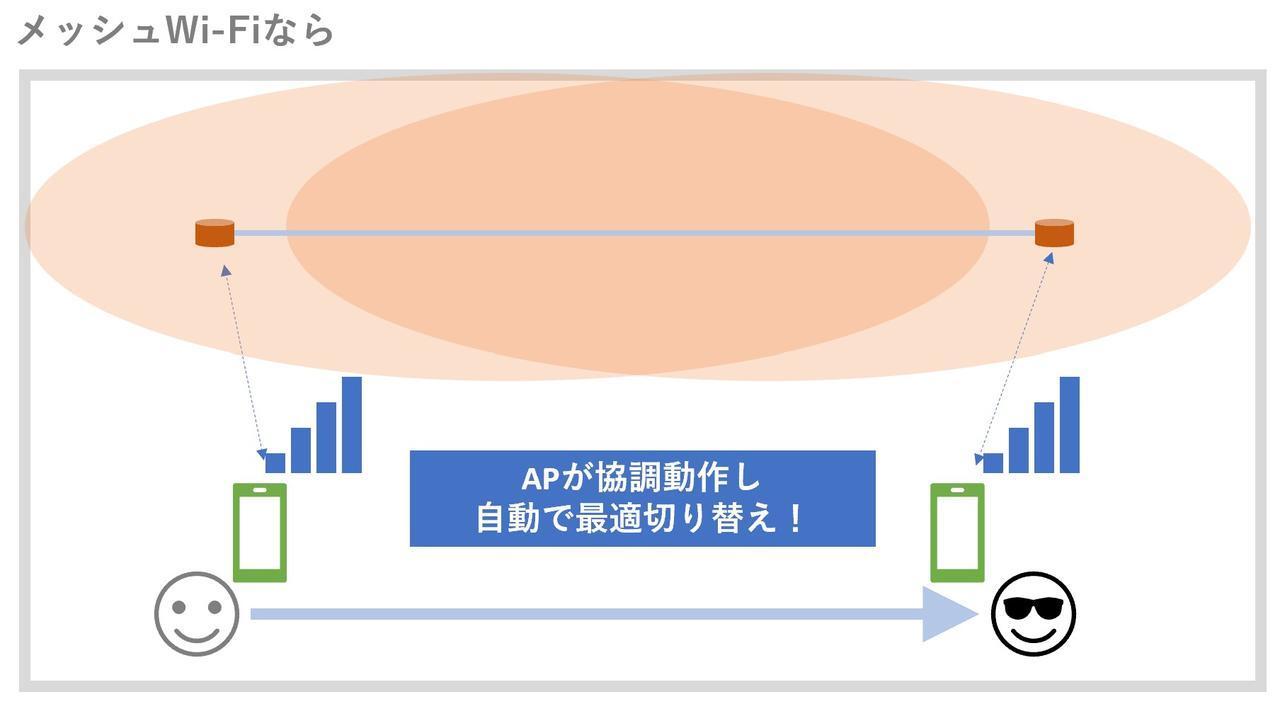 メッシュWi-Fiなら常に最適なアクセスポイントに接続