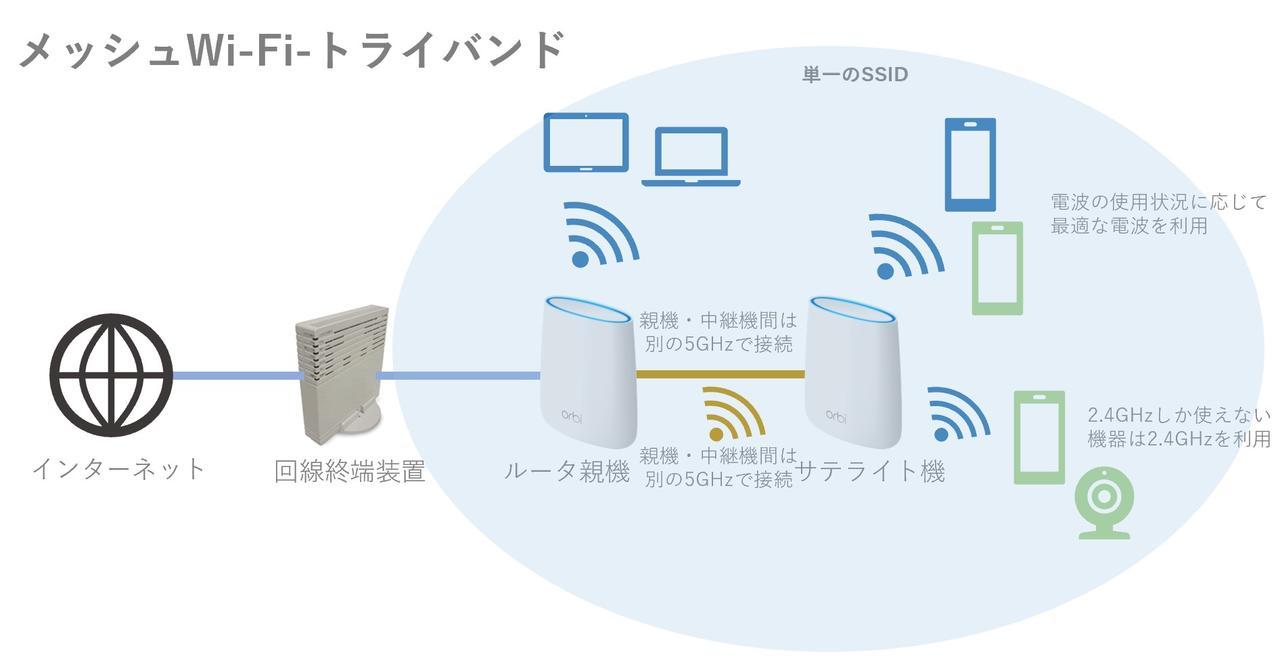 トライバンド同時使用可のメッシュWi-Fiルータを使えば高速通信を維持