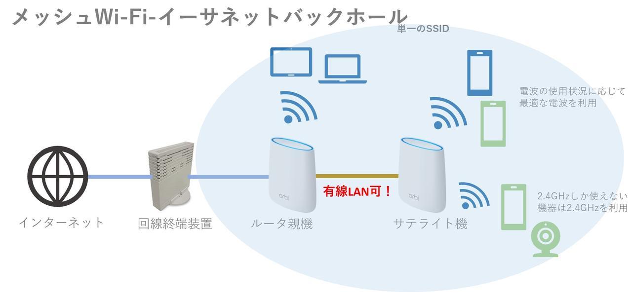 有線LANでイーサネットバックホールを構築すればデュアルバンドでもOK
